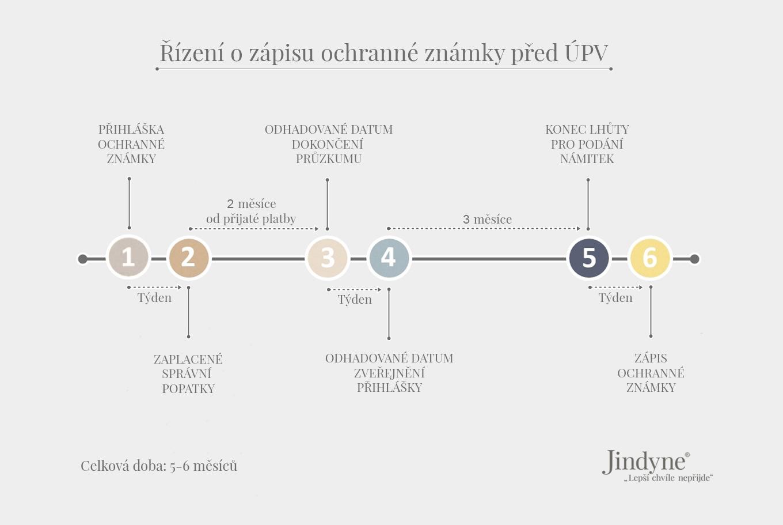 Časový harmonogram řízení o registraci české národní ochranné známky